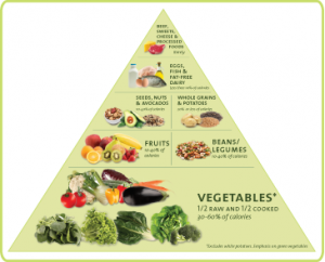 Eat a high nutrient to calorie ratio for good health.